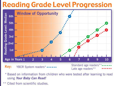 data for the your baby can read program