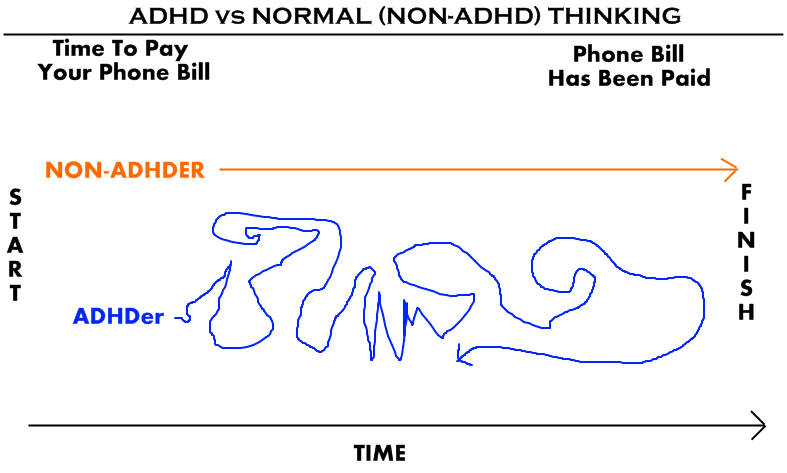 ... the thinking patterns of an ADHDer and a Normal (non-ADHD) adult.