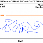 adhd versus normal adult thinking